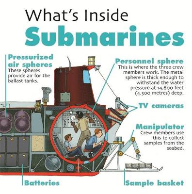 What's Inside?: Submarines by David West