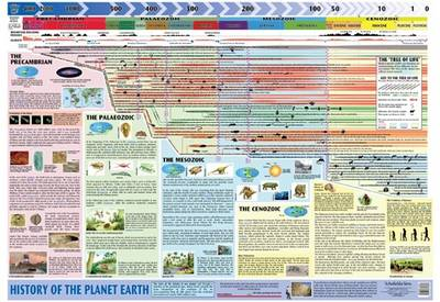 History of Planet Earth by