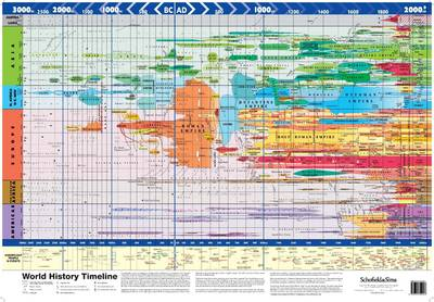 Super Jumbo - World History Timeline by