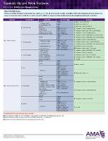 ICD-10-CM 2018 Chronic Disease Coding Cards: Hip and Pelvic Fractures Arthritis/Osteoporosis by American Medical Association
